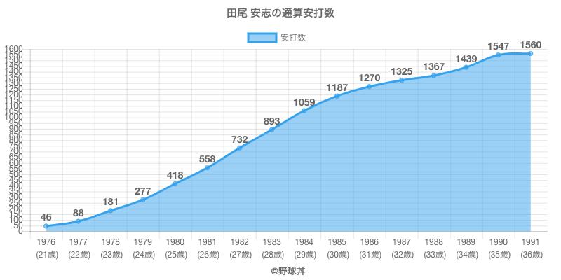 #田尾 安志の通算安打数