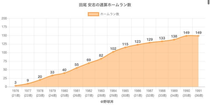 #田尾 安志の通算ホームラン数