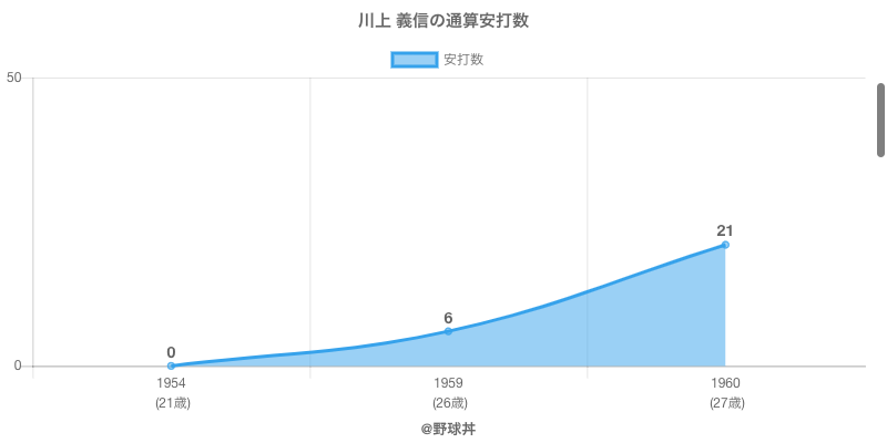 #川上 義信の通算安打数