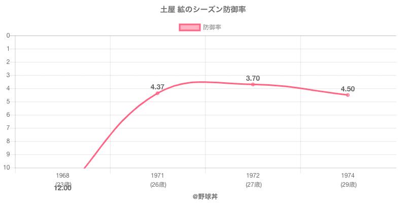 土屋 絋のシーズン防御率