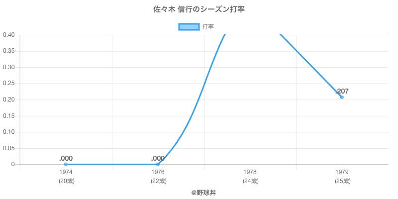 佐々木 信行のシーズン打率