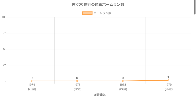 #佐々木 信行の通算ホームラン数