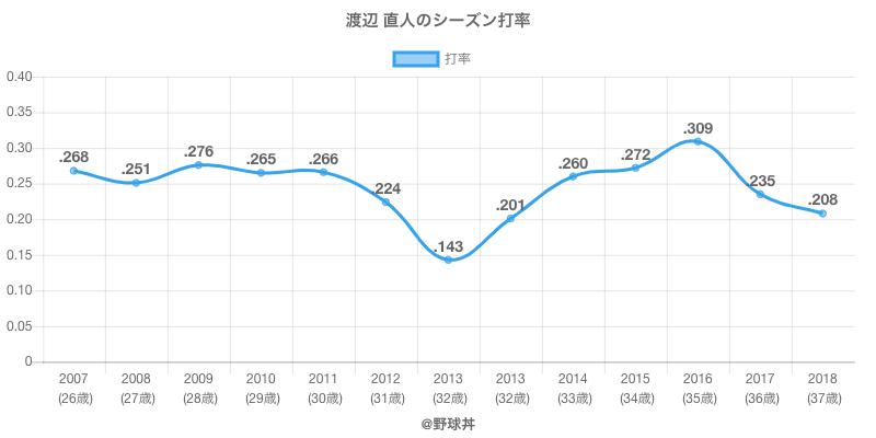 渡辺 直人のシーズン打率
