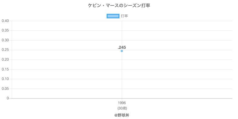 ケビン・マースのシーズン打率