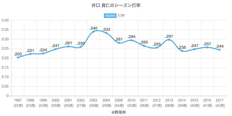 井口 資仁のシーズン打率