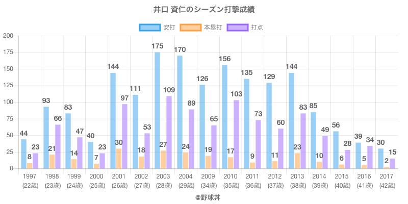 #井口 資仁のシーズン打撃成績