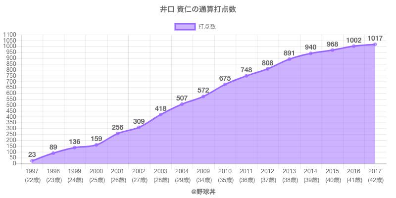 #井口 資仁の通算打点数