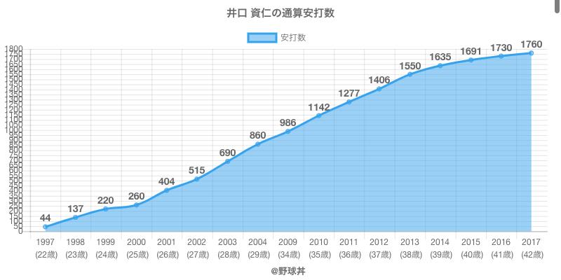 #井口 資仁の通算安打数