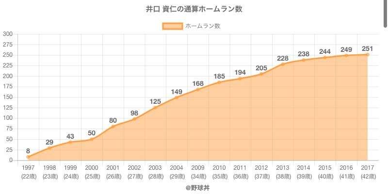 #井口 資仁の通算ホームラン数