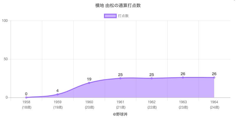 #横地 由松の通算打点数