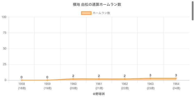 #横地 由松の通算ホームラン数
