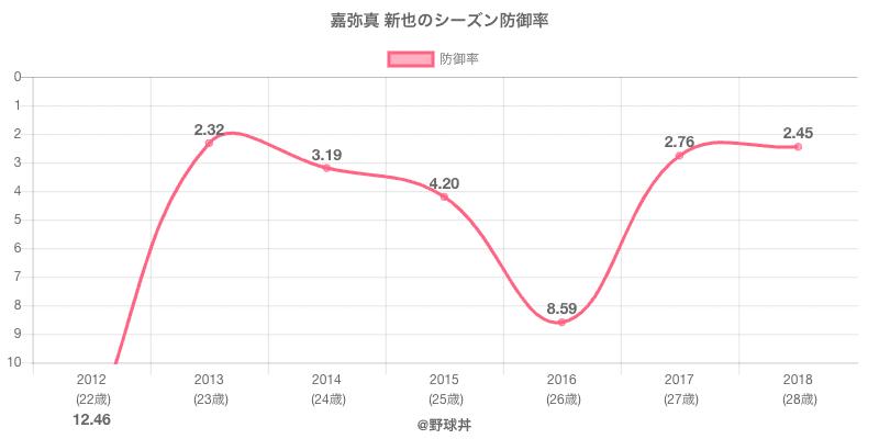 嘉弥真 新也のシーズン防御率