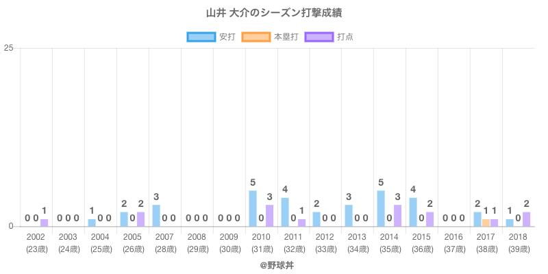 #山井 大介のシーズン打撃成績