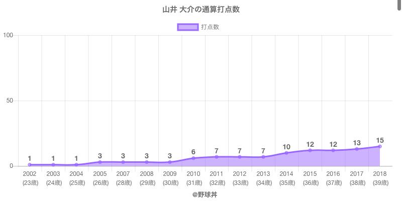 #山井 大介の通算打点数