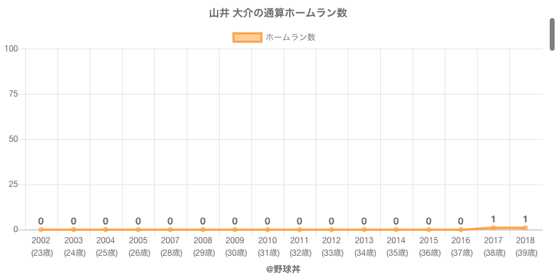 #山井 大介の通算ホームラン数