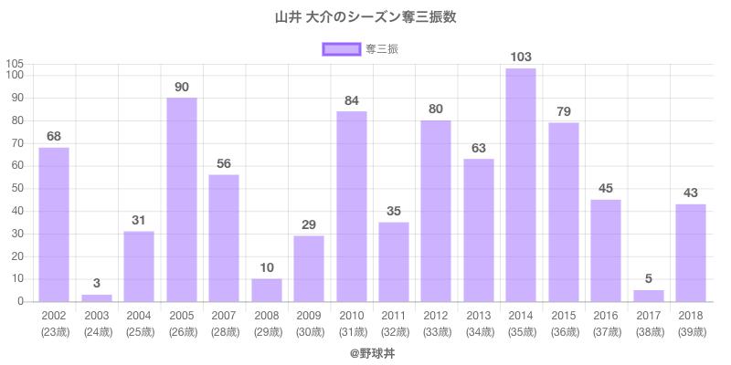 #山井 大介のシーズン奪三振数