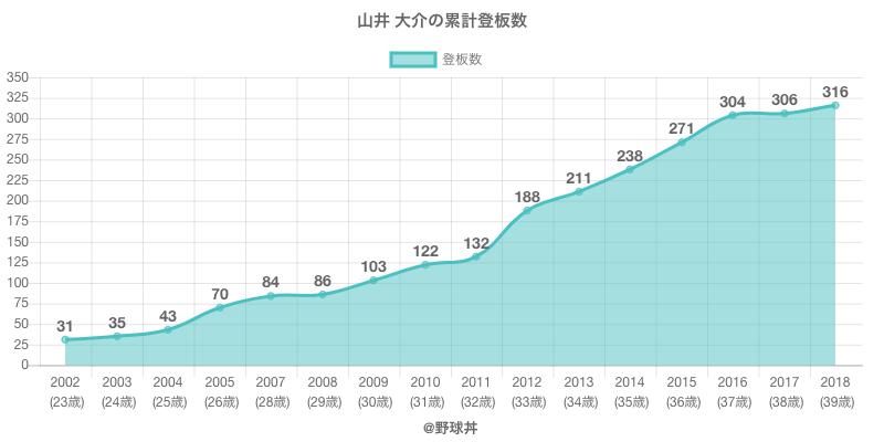 #山井 大介の累計登板数