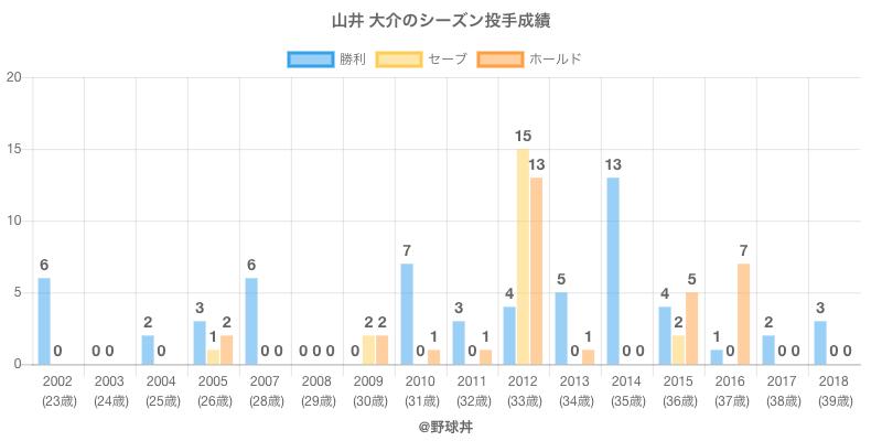 #山井 大介のシーズン投手成績