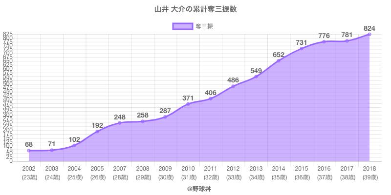 #山井 大介の累計奪三振数