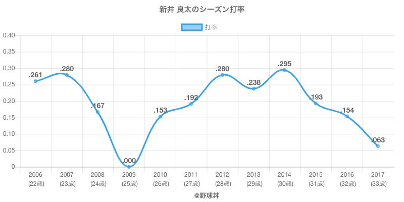 新井 良太のシーズン打率
