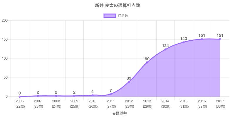#新井 良太の通算打点数