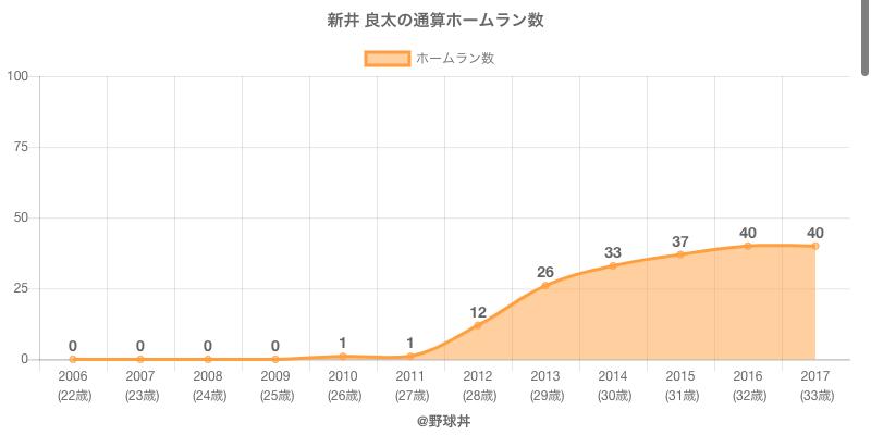 #新井 良太の通算ホームラン数