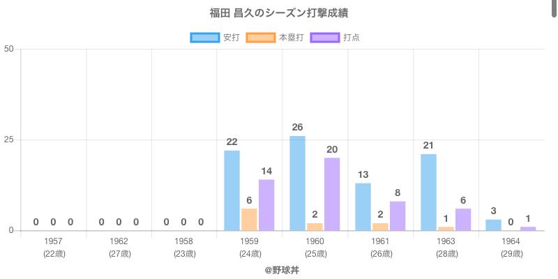 #福田 昌久のシーズン打撃成績