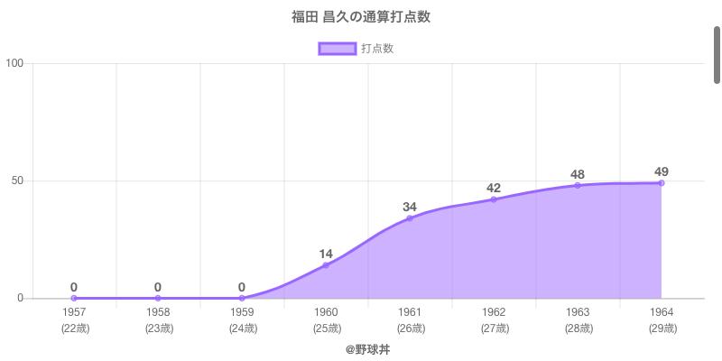 #福田 昌久の通算打点数
