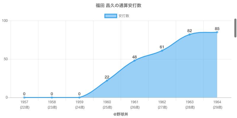 #福田 昌久の通算安打数