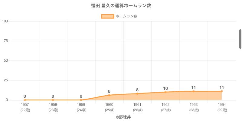 #福田 昌久の通算ホームラン数