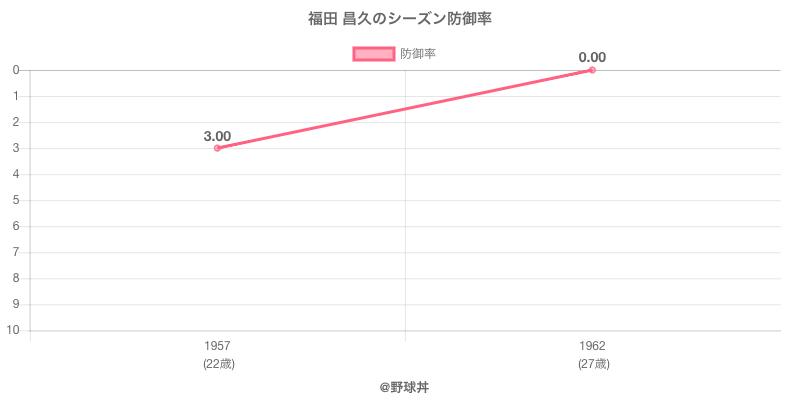 福田 昌久のシーズン防御率