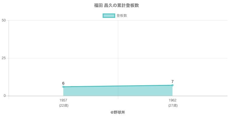 #福田 昌久の累計登板数