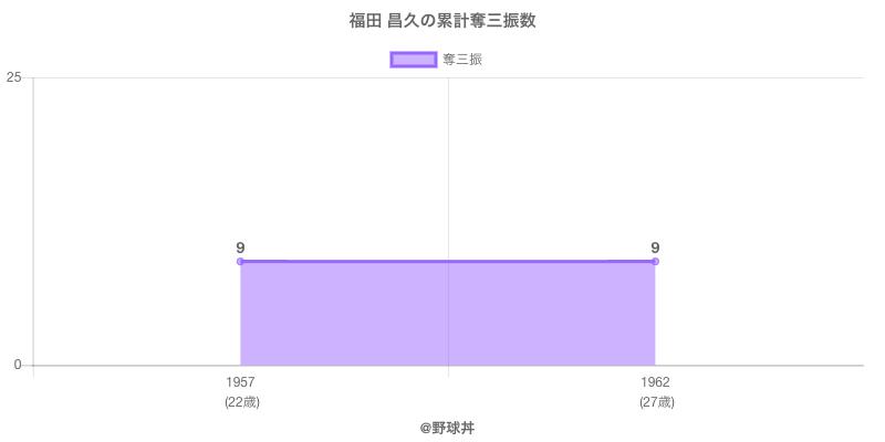 #福田 昌久の累計奪三振数