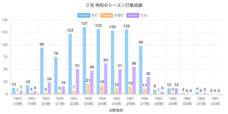 #三宅 伸和のシーズン打撃成績