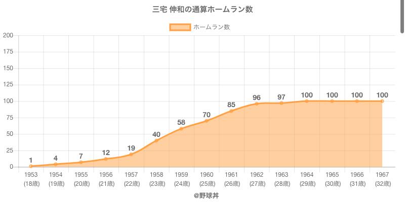 #三宅 伸和の通算ホームラン数
