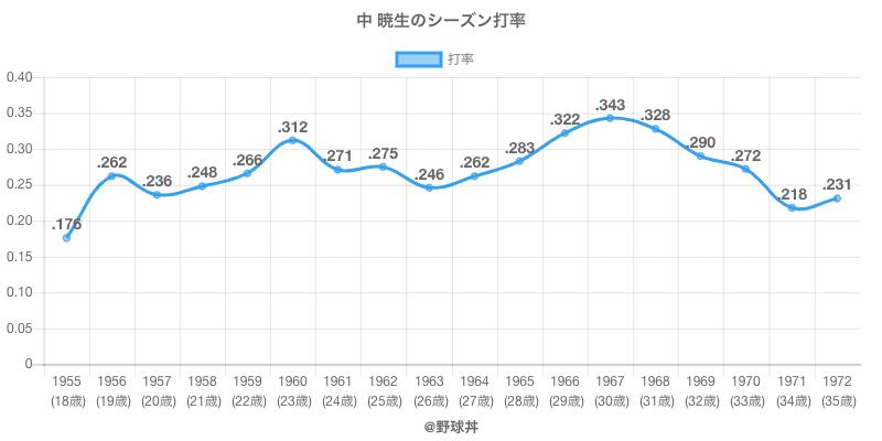 中 暁生のシーズン打率