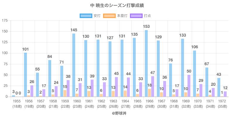 #中 暁生のシーズン打撃成績