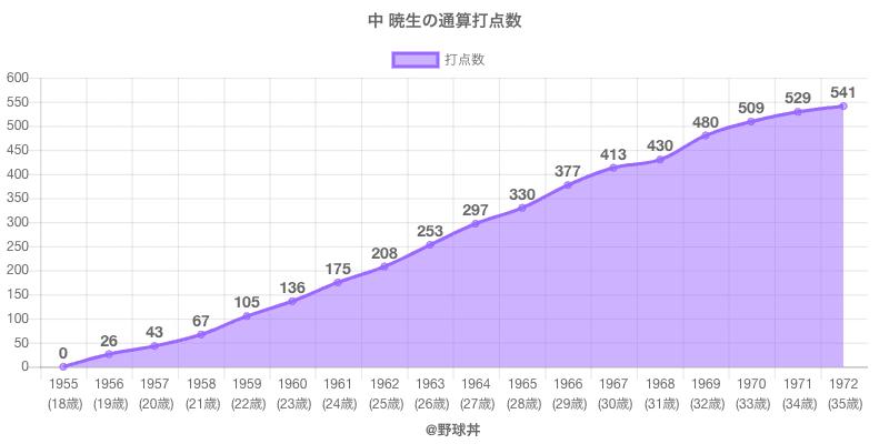#中 暁生の通算打点数