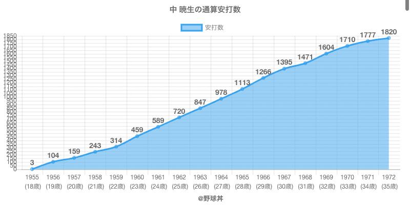 #中 暁生の通算安打数