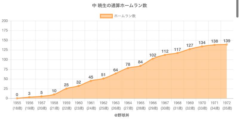 #中 暁生の通算ホームラン数