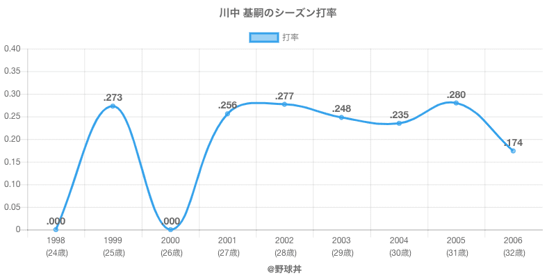 川中 基嗣のシーズン打率
