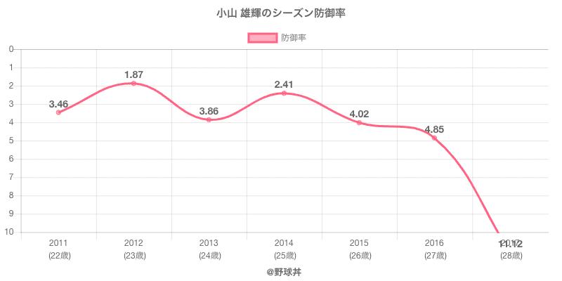 小山 雄輝のシーズン防御率
