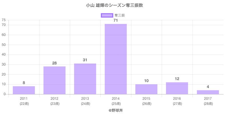 #小山 雄輝のシーズン奪三振数