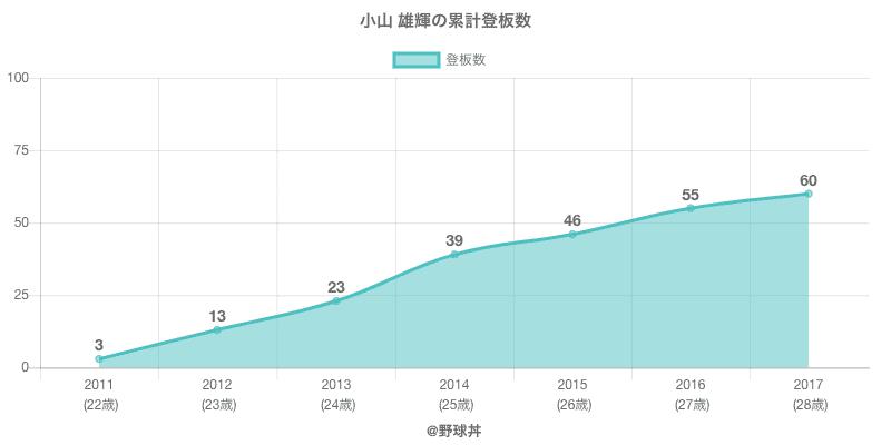 #小山 雄輝の累計登板数