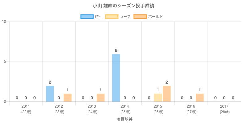 #小山 雄輝のシーズン投手成績
