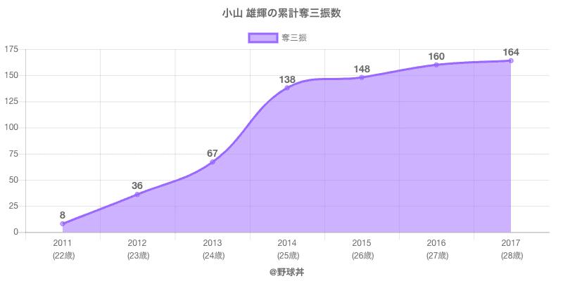 #小山 雄輝の累計奪三振数