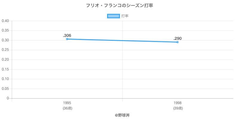 フリオ・フランコのシーズン打率