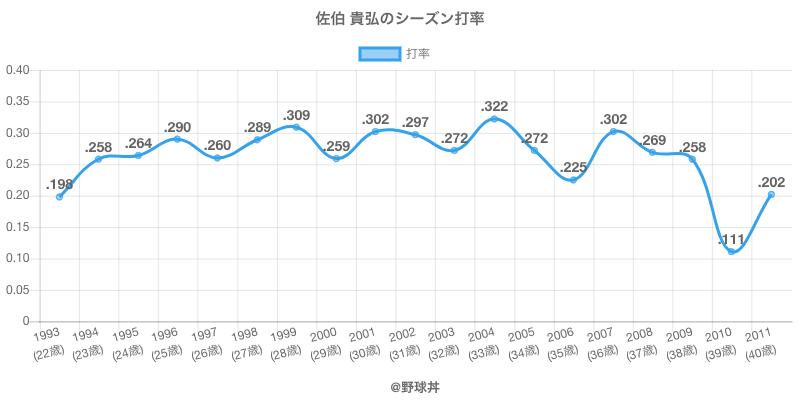 佐伯 貴弘のシーズン打率