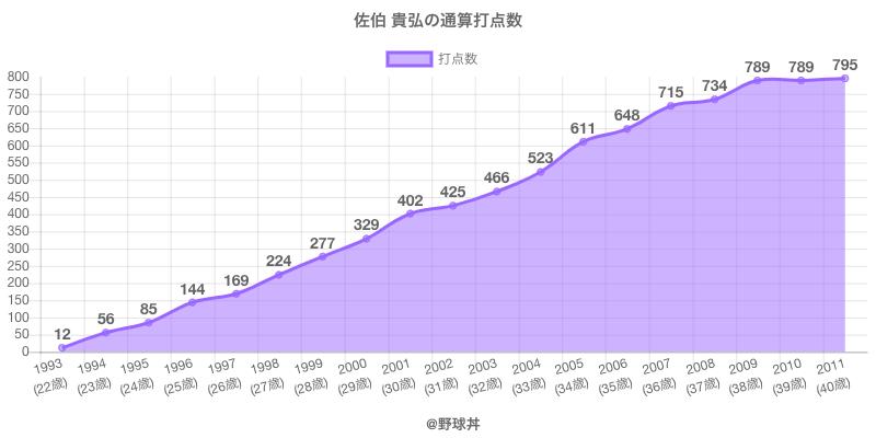 #佐伯 貴弘の通算打点数