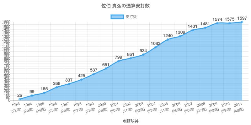 #佐伯 貴弘の通算安打数